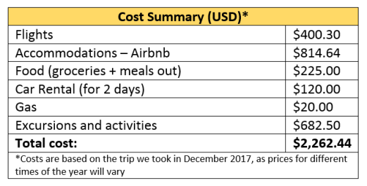 Bahamas Cost Summary USD