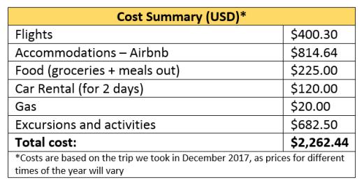 Bahamas Cost Summary USD